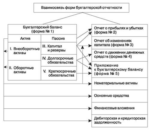 Схема взаимоувязкм показателей